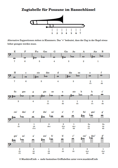 File Tonleiter bildlich moll-bluestonleiter.png